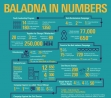 Summary of Baladna activities and outreach from 2013/2014